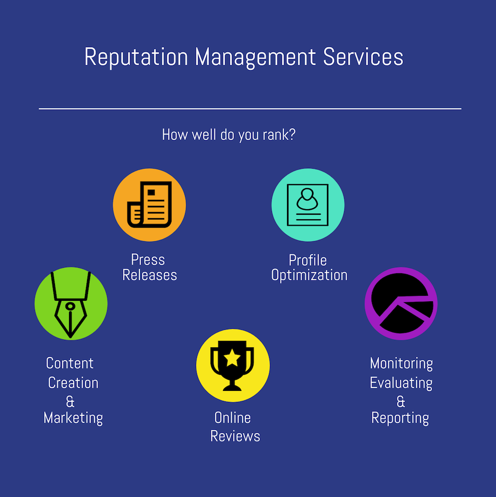Reputaion Management Services Infographic