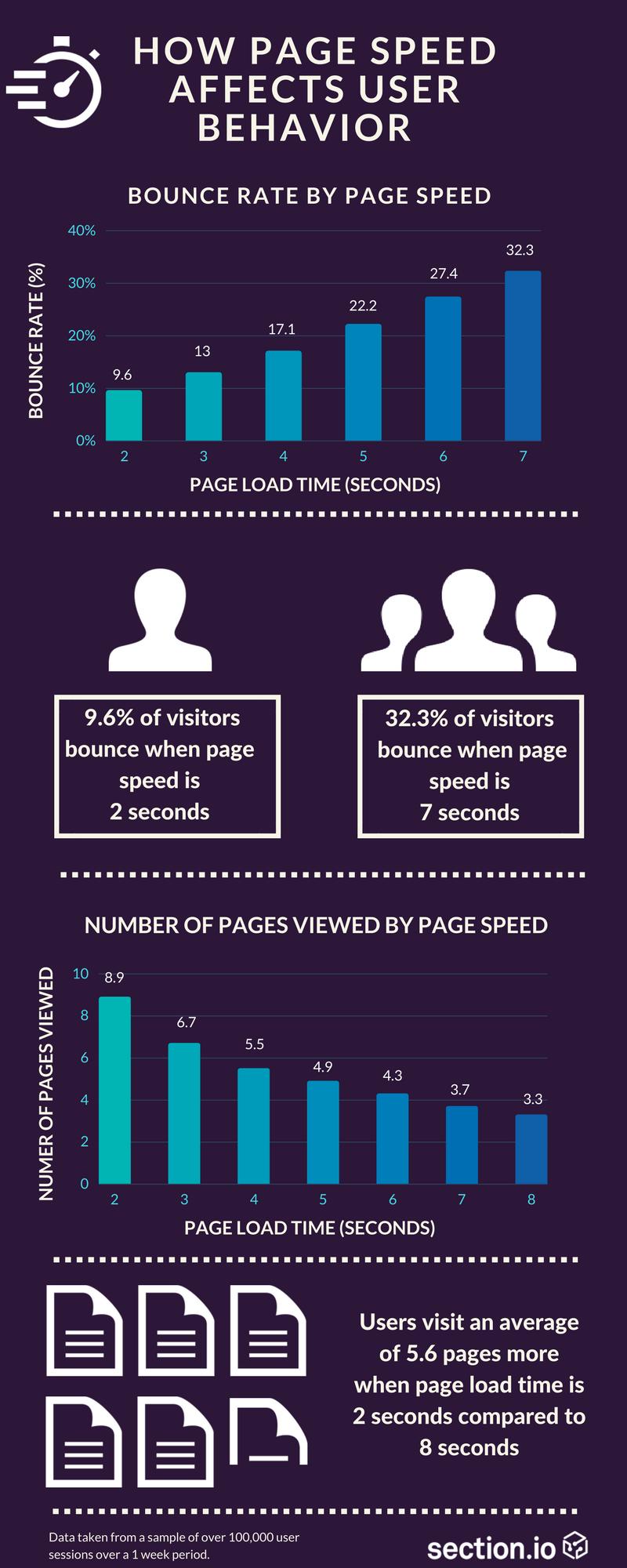 Infographic of Website Download Speed