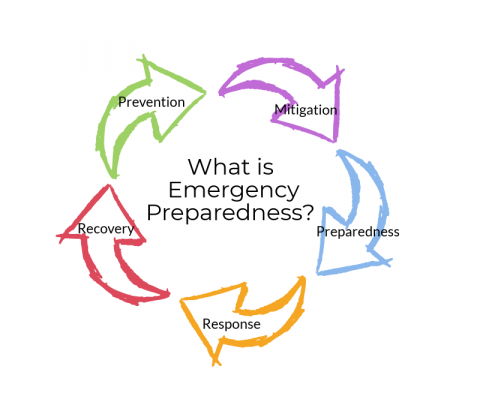 Emergency Preparedness Poster