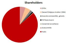 WRI Considers Trade Sale shareholders increase