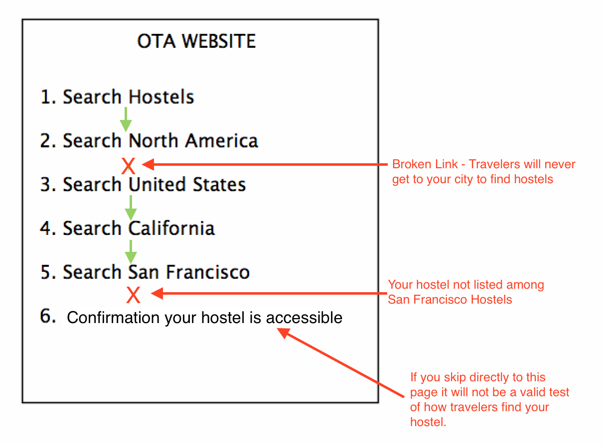 Fowchart of the OTA listing verification service