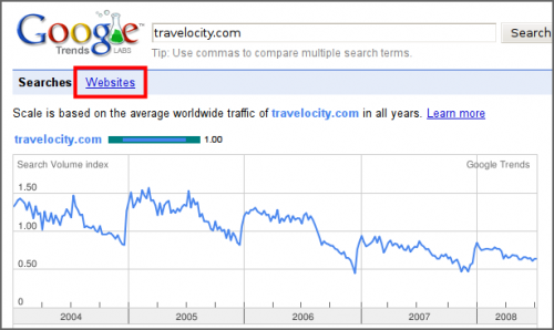 Google Trends traffic analysis